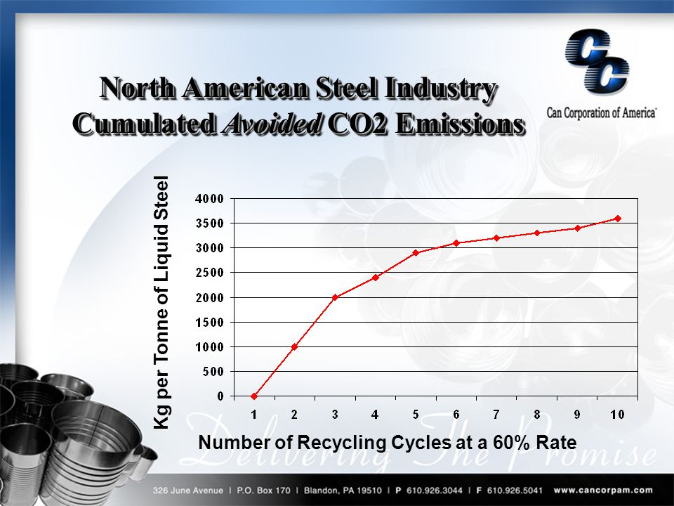 Kg per Tonne of Liquid Steel Number of Recycling Cycles at a 60% Rate North American Steel Industry Cumulated Avoided CO2 Emissions North American Steel Industry Cumulated Avoided C02 Emissions