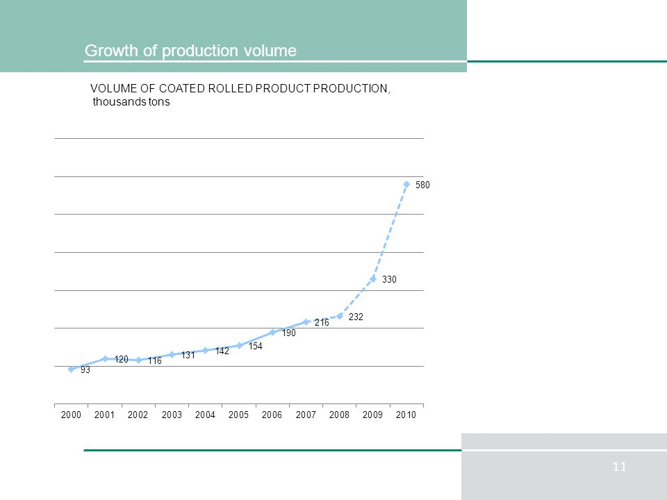 11 Growth of production volume VOLUME OF COATED ROLLED PRODUCT PRODUCTION, thousands tons