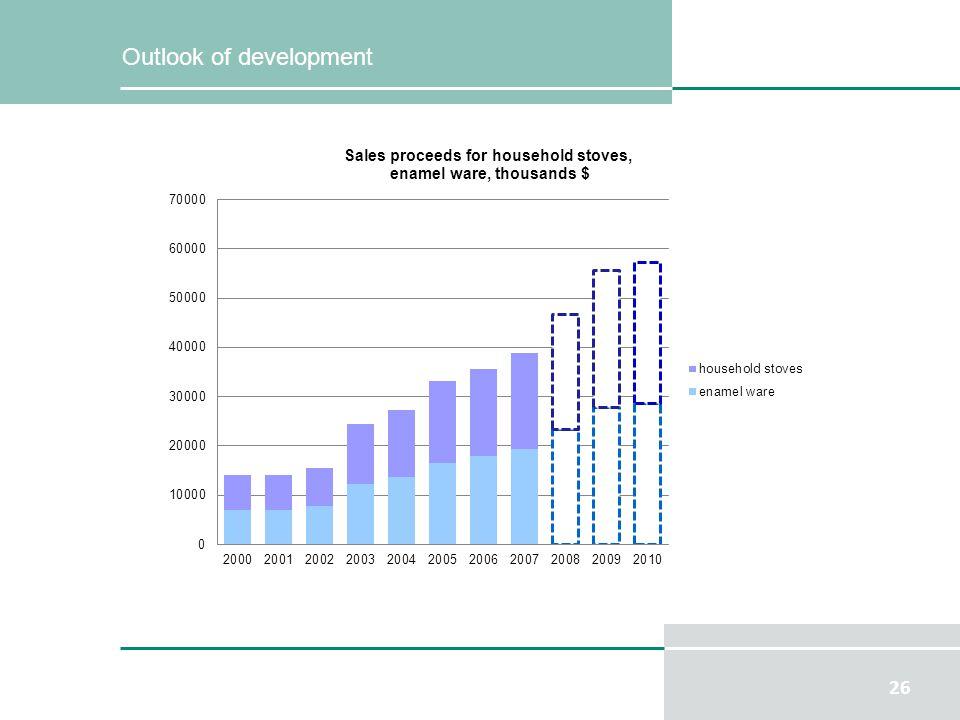 26 Outlook of development