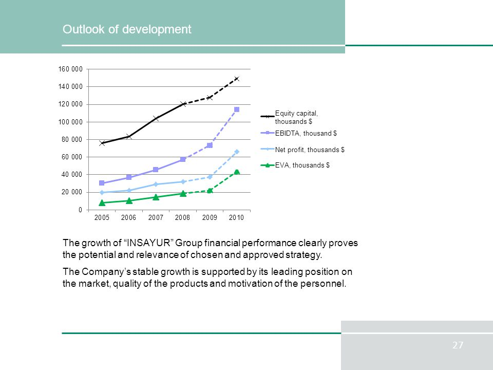 27 Outlook of development The growth of INSAYUR Group financial performance clearly proves the potential and relevance of chosen and approved strategy