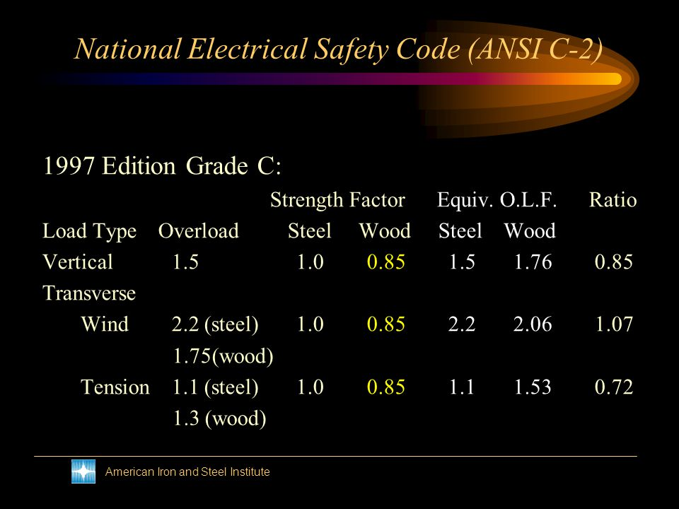 American Iron and Steel Institute National Electrical Safety Code (ANSI C-2) 1997 Edition Grade B: Strength Factor Equiv. O.L.F. Load Type Overload St