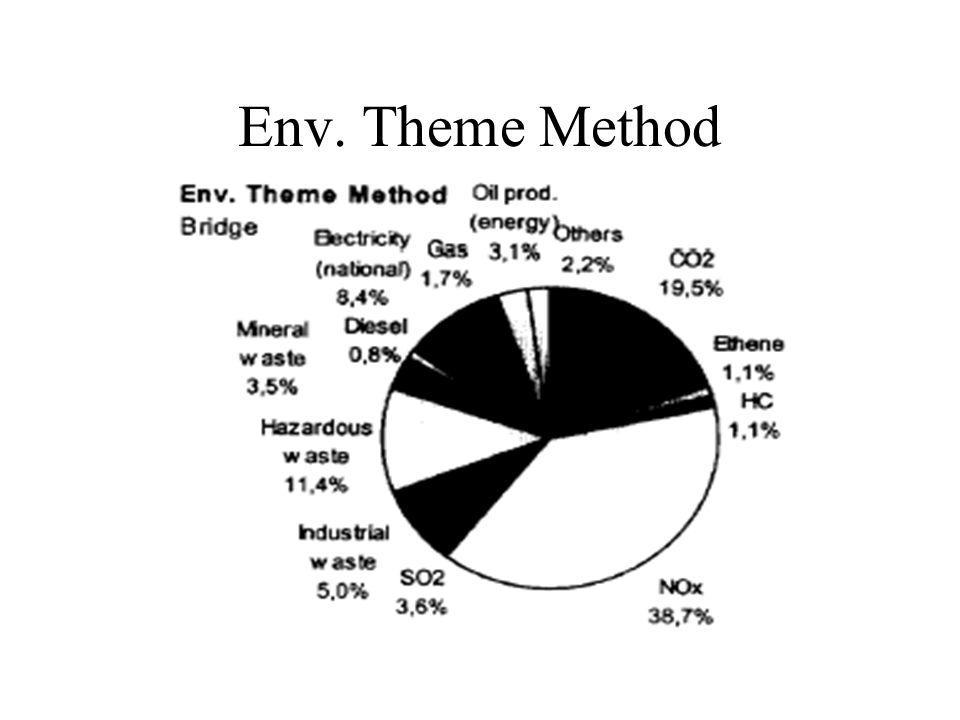 Env. Theme Method