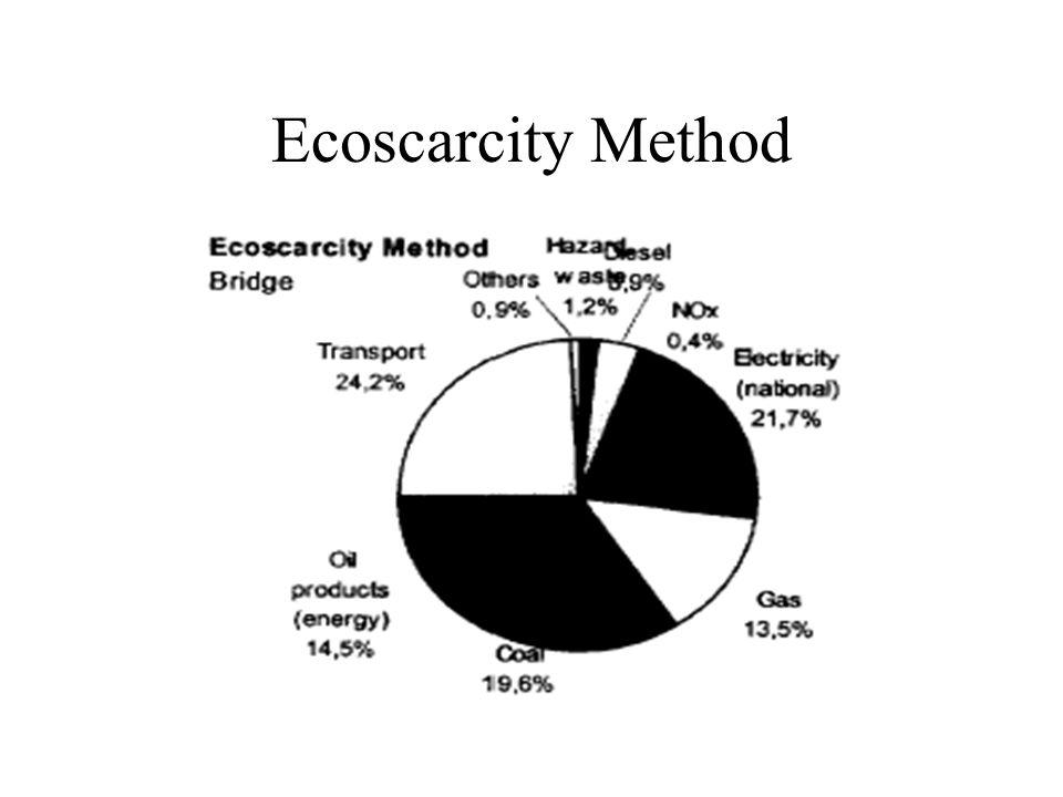 Ecoscarcity Method