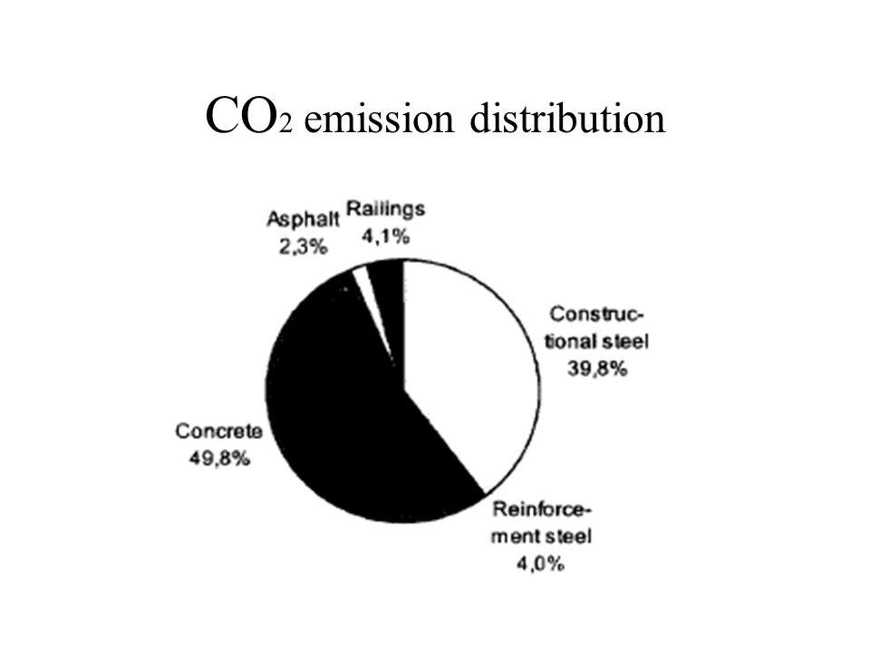 CO 2 emission distribution