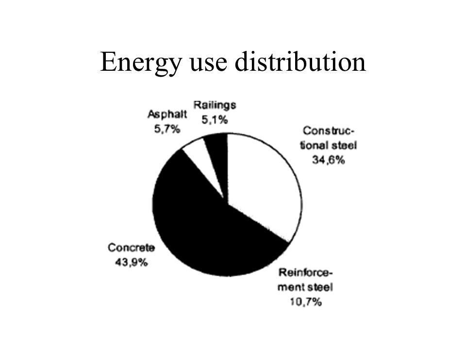 Energy use distribution