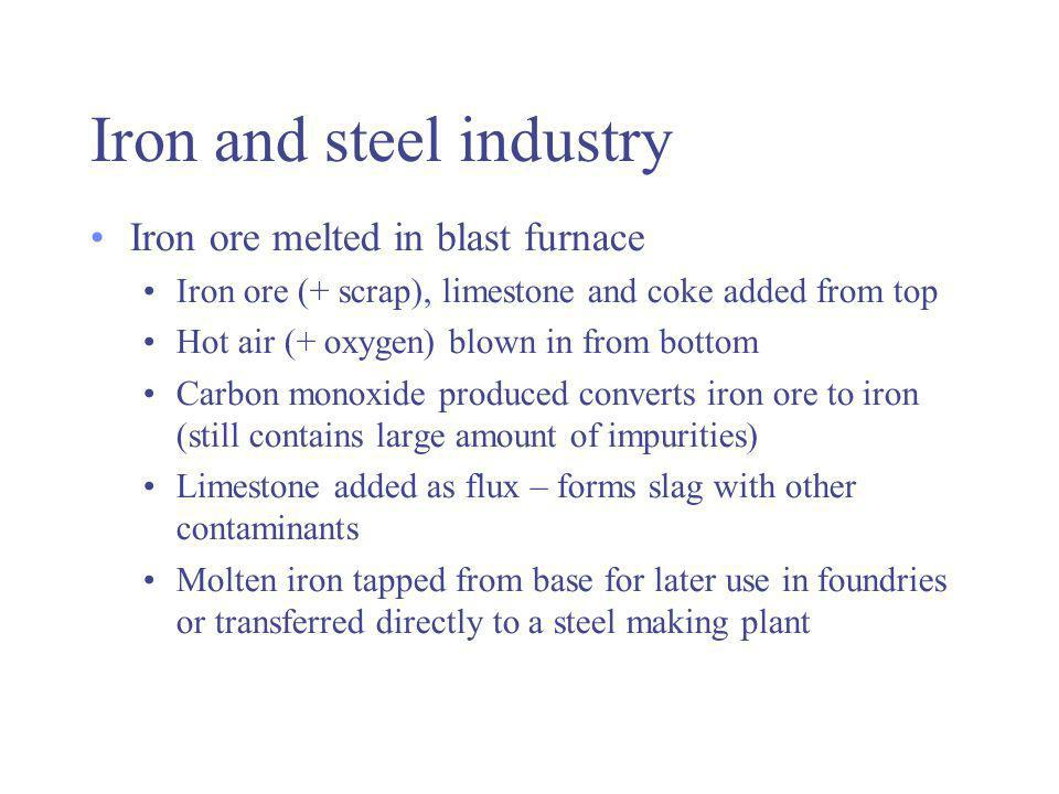 Iron and steel industry Iron ore melted in blast furnace Iron ore (+ scrap), limestone and coke added from top Hot air (+ oxygen) blown in from bottom Carbon monoxide produced converts iron ore to iron (still contains large amount of impurities) Limestone added as flux – forms slag with other contaminants Molten iron tapped from base for later use in foundries or transferred directly to a steel making plant