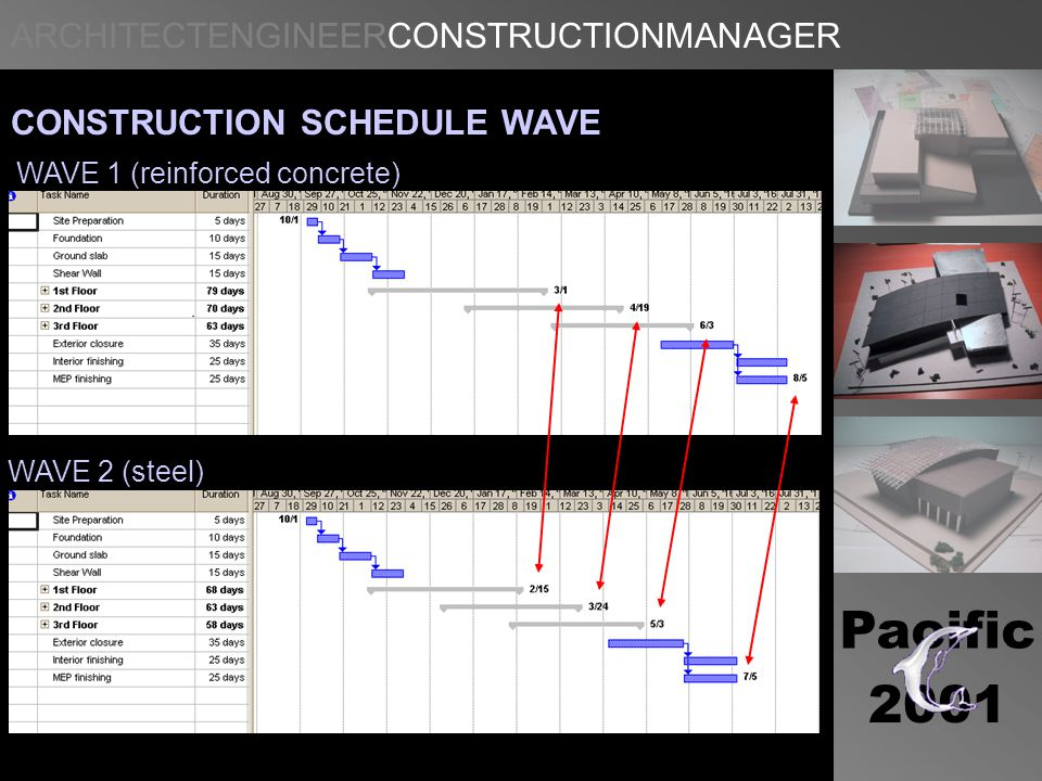 ARCHITECTENGINEERCONSTRUCTIONMANAGER Pacific 2001 CONSTRUCTION SCHEDULE WAVE WAVE 1 (reinforced concrete) WAVE 2 (steel)