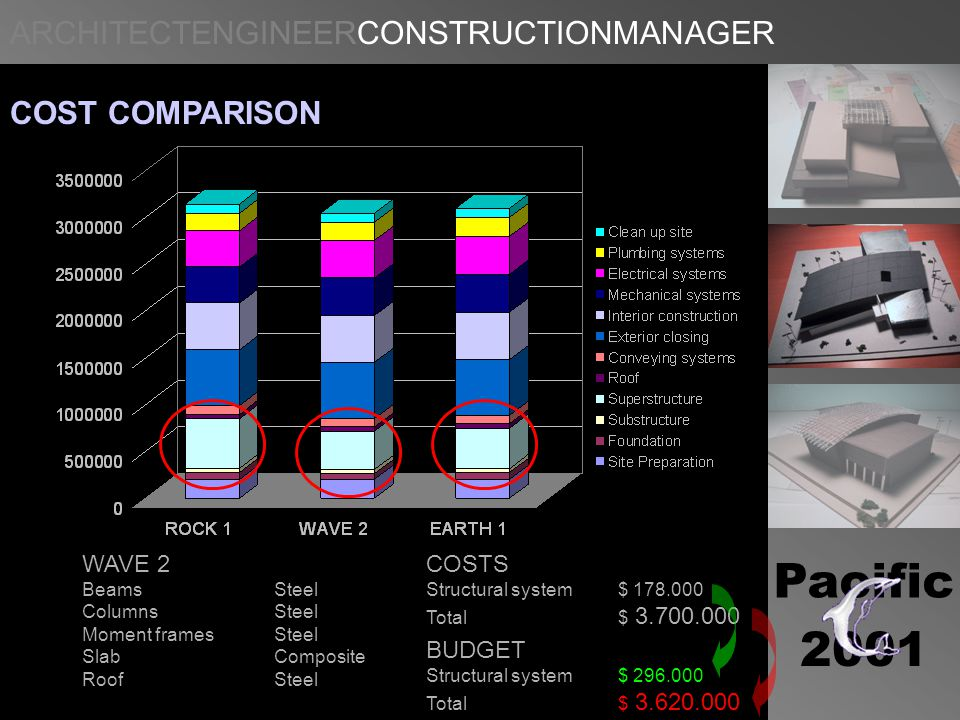 ARCHITECTENGINEERCONSTRUCTIONMANAGER Pacific 2001 COST COMPARISON BUDGET Structural system $ 296.000 Total$ 3.620.000 COSTS Structural system $ 178.000 Total$ 3.700.000 WAVE 2 Beams Steel ColumnsSteel Moment framesSteel SlabComposite RoofSteel