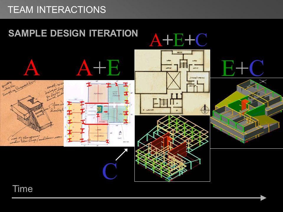 TEAM INTERACTIONS 1 A A+E+CA+E+C A+E E+C E+C SAMPLE DESIGN ITERATION Time C