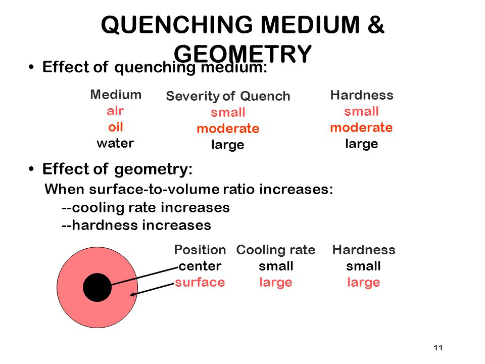 11 Effect of quenching medium: Medium air oil water Severity of Quench small moderate large Hardness small moderate large Effect of geometry: When surface-to-volume ratio increases: --cooling rate increases --hardness increases Position center surface Cooling rate small large Hardness small large QUENCHING MEDIUM & GEOMETRY