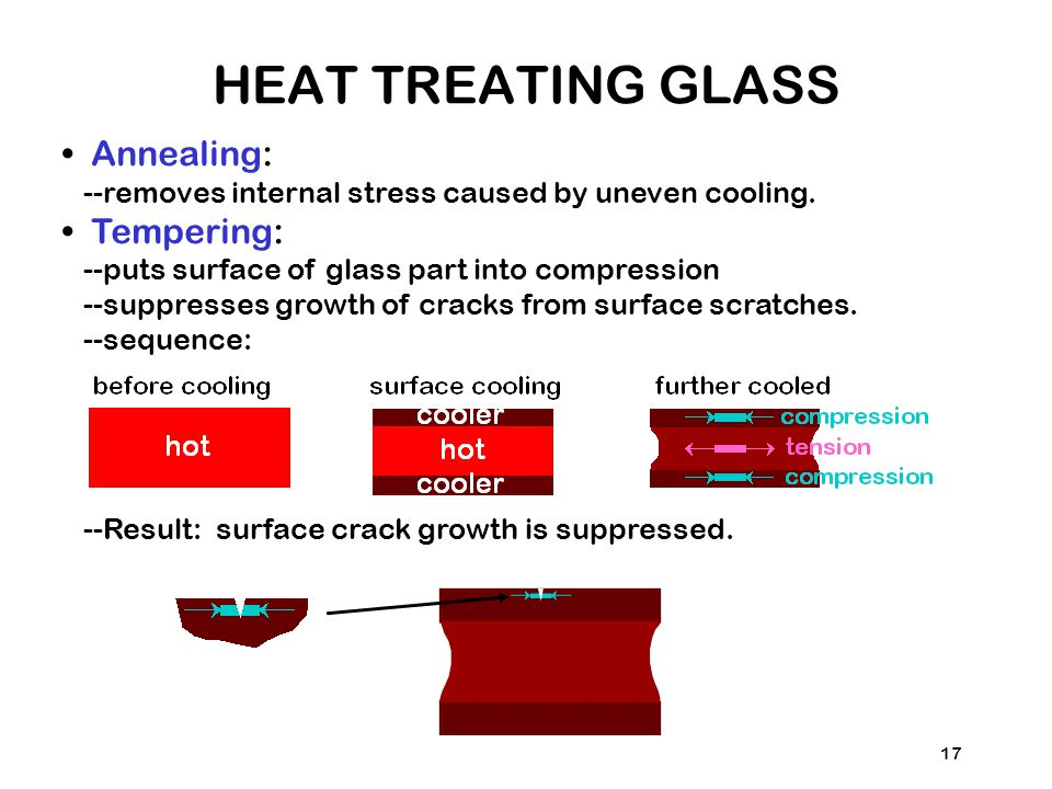 17 Annealing: --removes internal stress caused by uneven cooling.
