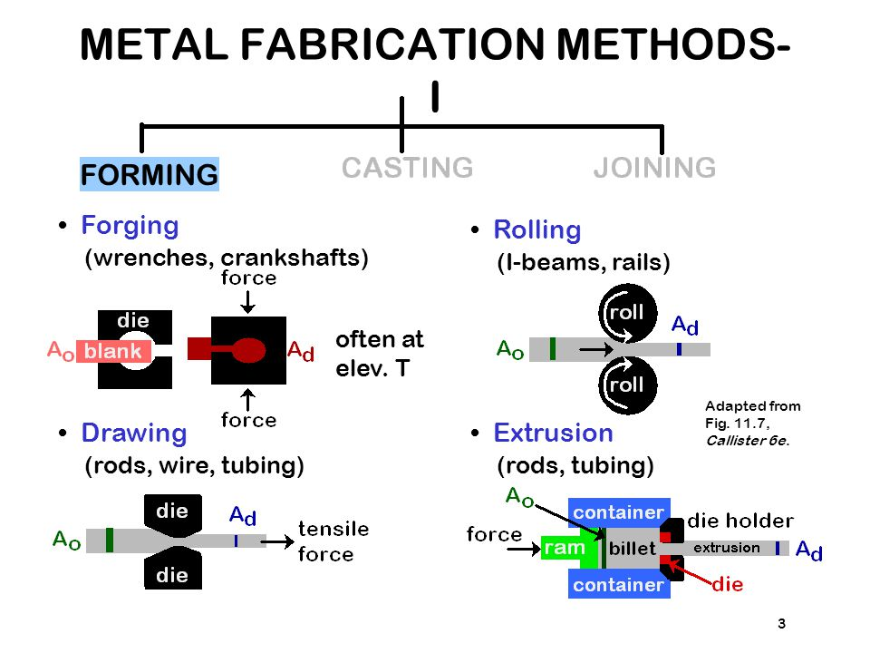 3 Forging (wrenches, crankshafts) FORMING Drawing (rods, wire, tubing) often at elev. T Rolling (I-beams, rails) Extrusion (rods, tubing) Adapted from