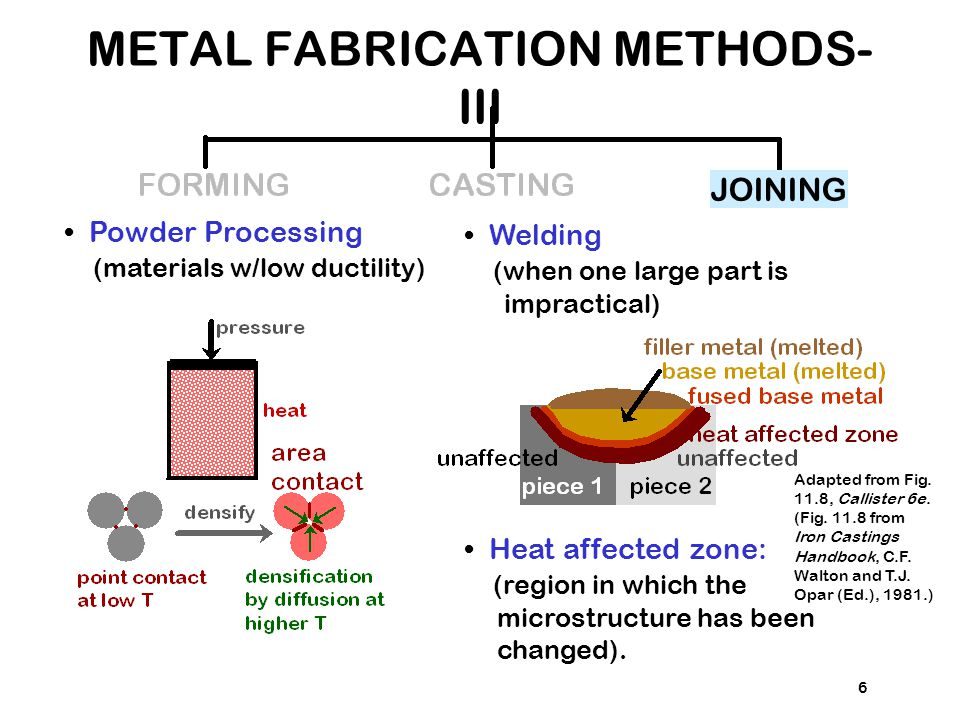 6 JOINING Powder Processing (materials w/low ductility) Welding (when one large part is impractical) Heat affected zone: (region in which the microstr