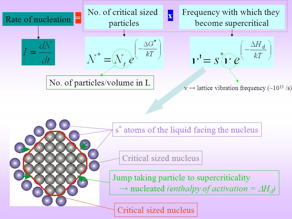 No. of critical sized particles Rate of nucleation x Frequency with which they become supercritical = Critical sized nucleus s * atoms of the liquid f