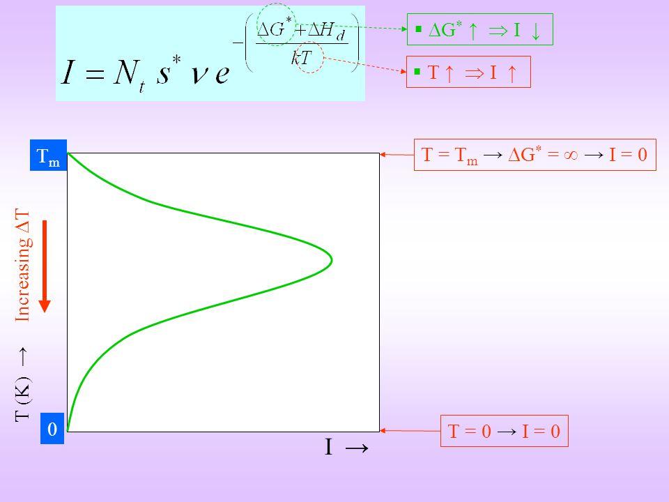 I T (K) Increasing T TmTm 0 T = T m G * = I = 0 G * I T I T = 0 I = 0