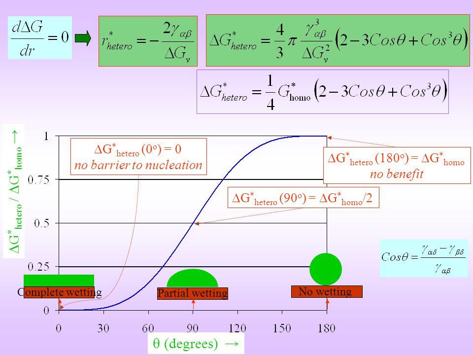 (degrees) G * hetero / G * homo G * hetero (0 o ) = 0 no barrier to nucleation G * hetero (90 o ) = G * homo /2 G * hetero (180 o ) = G * homo no bene