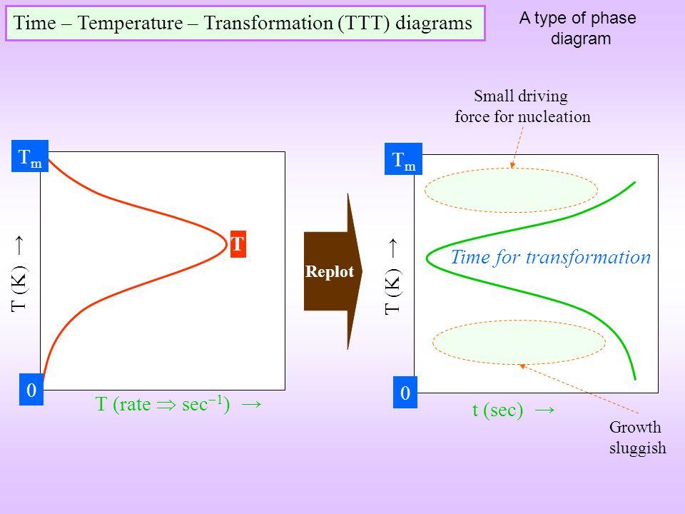 Time – Temperature – Transformation (TTT) diagrams A type of phase diagram T (rate sec 1 ) T (K) T TmTm 0 t (sec) T (K) TmTm 0 Time for transformation