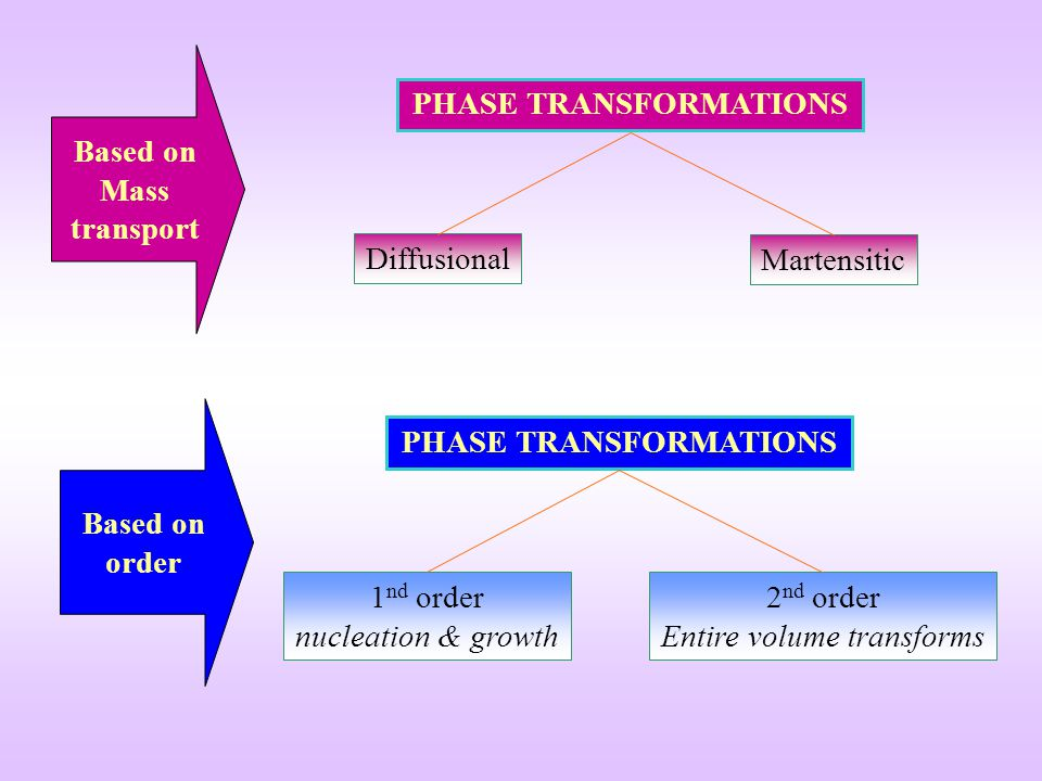 Diffusional PHASE TRANSFORMATIONS Martensitic 1 nd order nucleation & growth PHASE TRANSFORMATIONS 2 nd order Entire volume transforms Based on Mass t