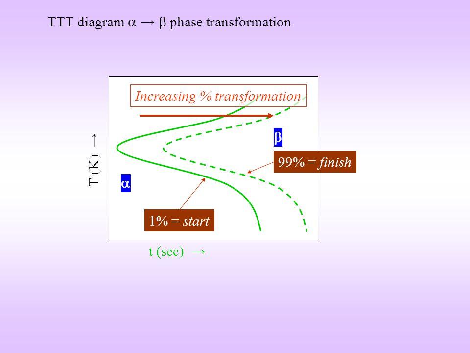 t (sec) T (K) 99% = finish Increasing % transformation TTT diagram phase transformation 1% = start