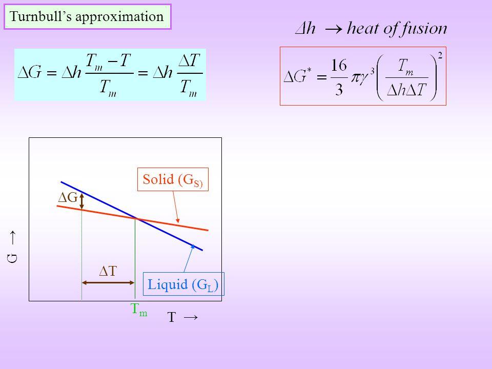 T G Turnbulls approximation TmTm Solid (G S) Liquid (G L ) T G
