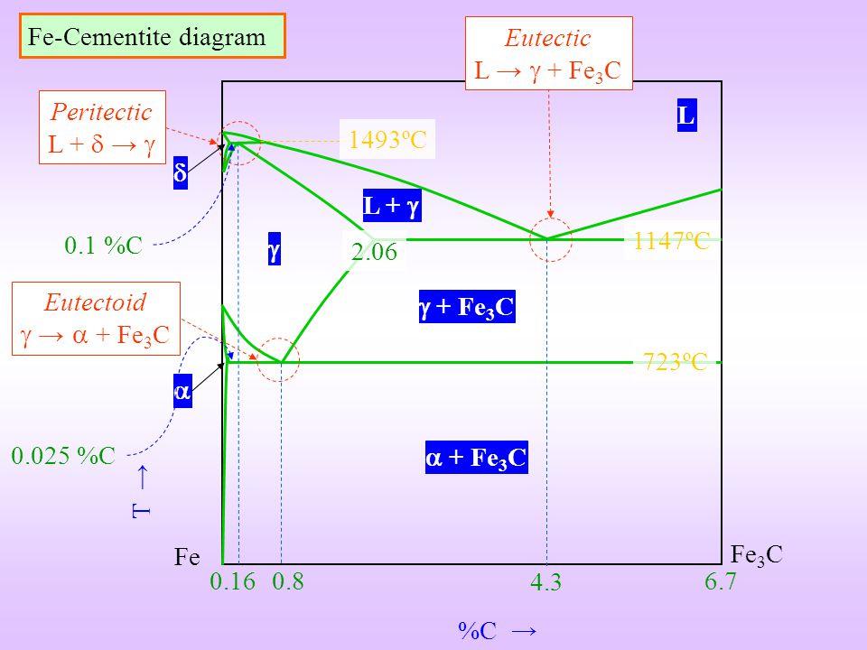 %C T Fe Fe 3 C 6.7 4.3 0.8 0.16 2.06 Peritectic L + Eutectic L + Fe 3 C Eutectoid + Fe 3 C L L + + Fe 3 C 1493ºC 1147ºC 723ºC Fe-Cementite diagram 0.0