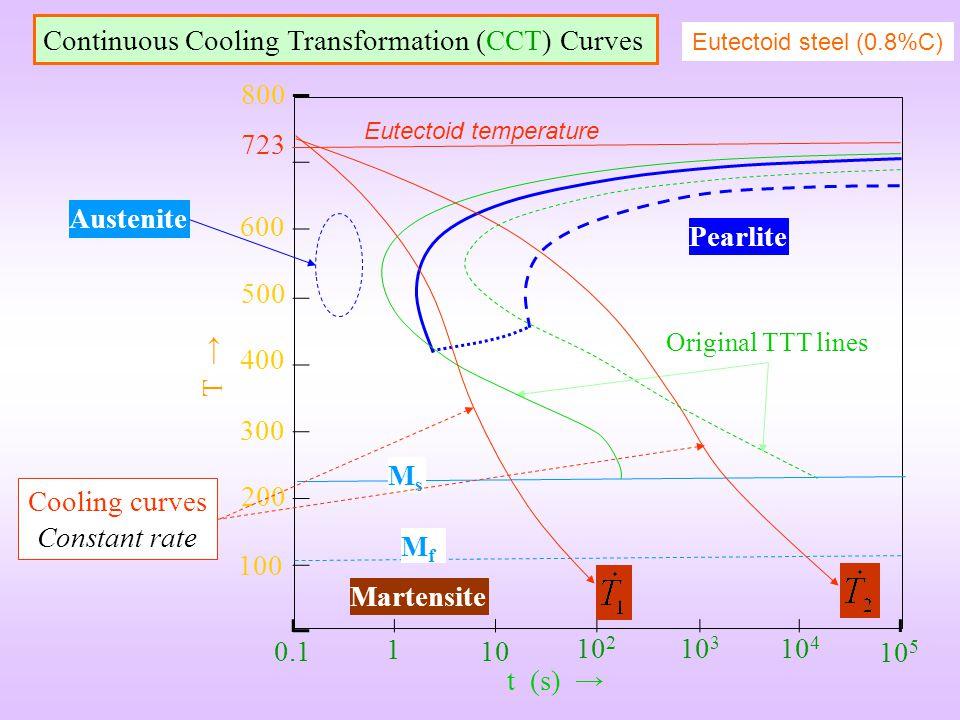 Continuous Cooling Transformation (CCT) Curves Eutectoid steel (0.8%C) Austenite Martensite 100 200 300 400 600 500 800 723 0.1 1 10 10 2 10 3 10 4 10