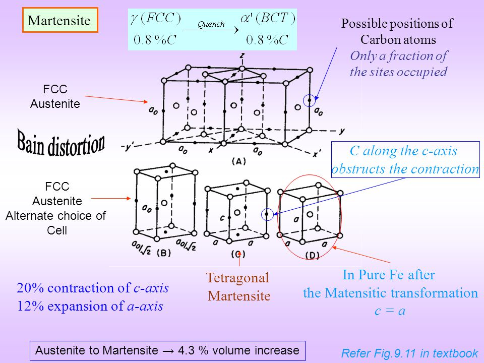 Martensite FCC Austenite FCC Austenite Alternate choice of Cell Tetragonal Martensite Austenite to Martensite 4.3 % volume increase Possible positions