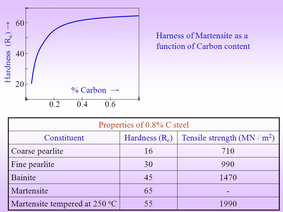 % Carbon Hardness (R c ) 20 40 60 0.2 0.40.6 Harness of Martensite as a function of Carbon content Properties of 0.8% C steel ConstituentHardness (R c
