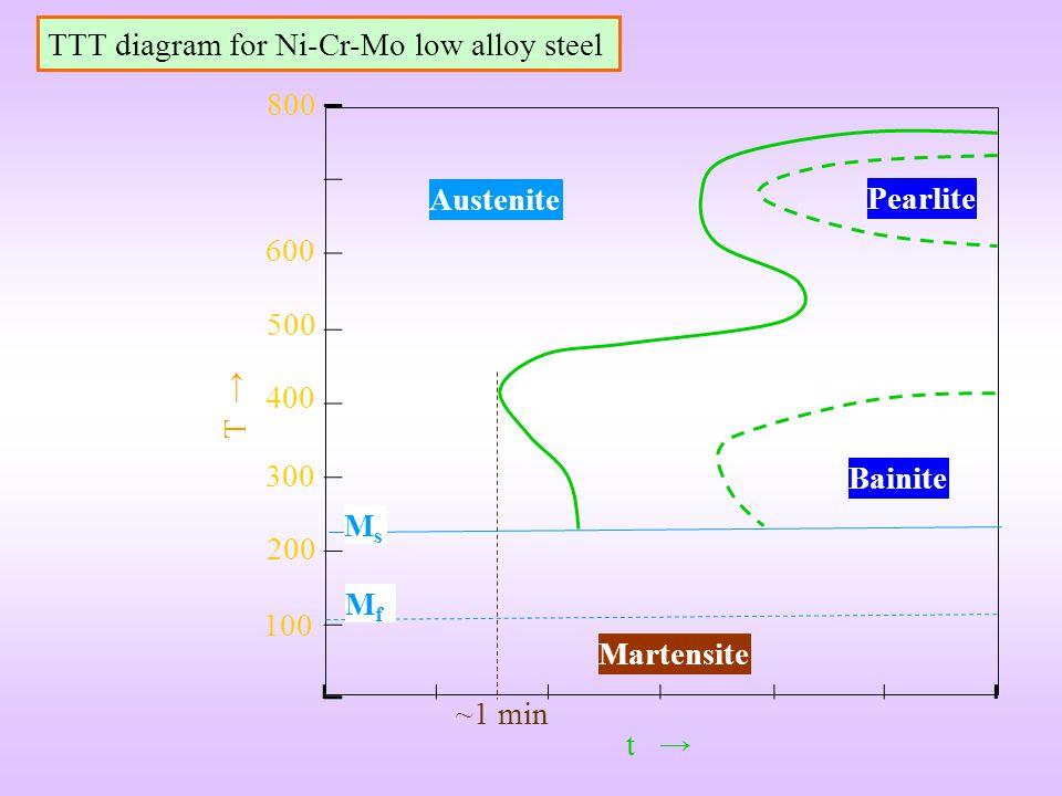Austenite Pearlite Bainite Martensite 100 200 300 400 600 500 800 MsMs MfMf t T TTT diagram for Ni-Cr-Mo low alloy steel ~1 min