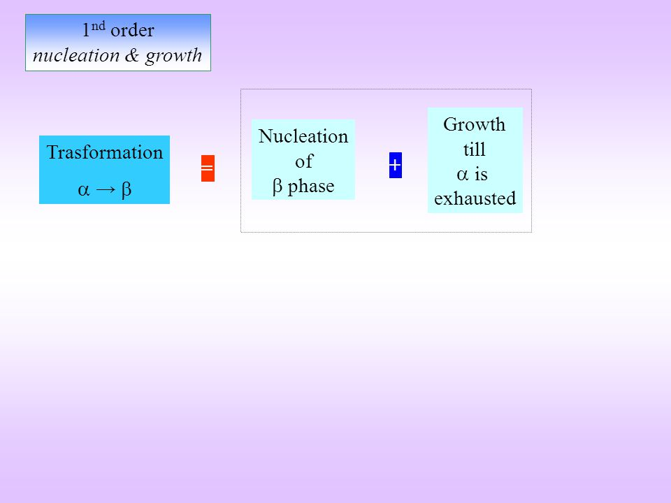 Nucleation of phase Trasformation + Growth till is exhausted = 1 nd order nucleation & growth