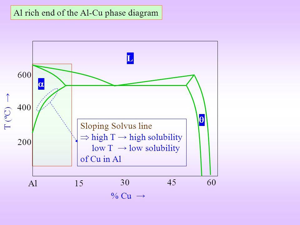 Al % Cu T (ºC) 200 400 600 15 304560 L Sloping Solvus line high T high solubility low T low solubility of Cu in Al Al rich end of the Al-Cu phase diag