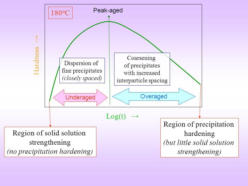 Log(t) Hardness 180 o C TmTm Overaged Underaged Peak-aged Region of solid solution strengthening (no precipitation hardening) Region of precipitation