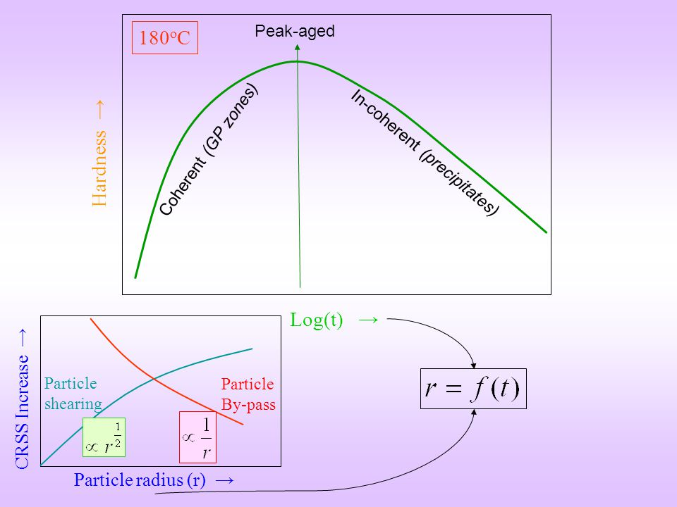 Log(t) Hardness 180 o C Peak-aged Particle radius (r) CRSS Increase Particle shearing Particle By-pass Coherent (GP zones) In-coherent (precipitates)