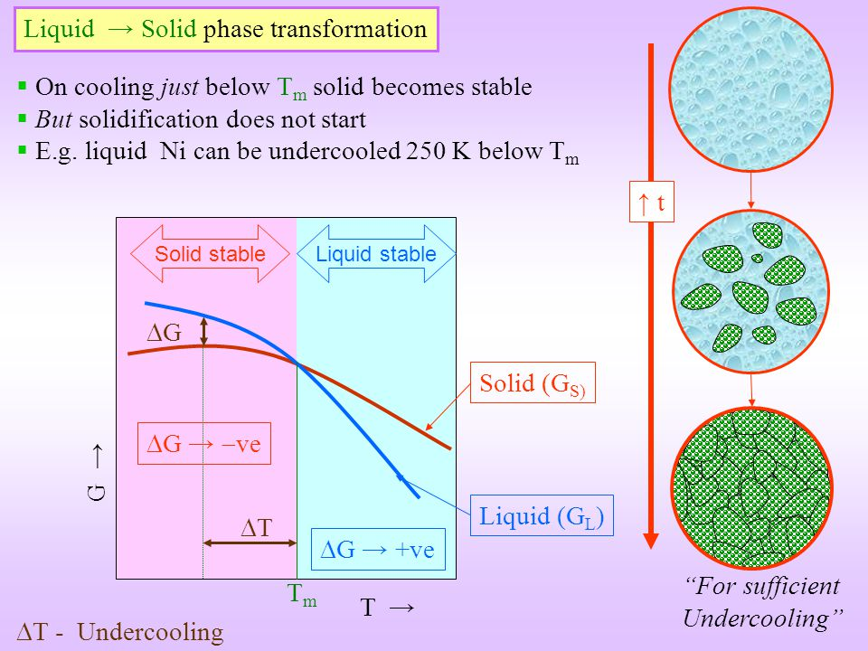 Liquid Solid phase transformation Solid (G S) Liquid (G L ) TmTm T G T G Liquid stableSolid stable T - Undercooling t For sufficient Undercooling On c