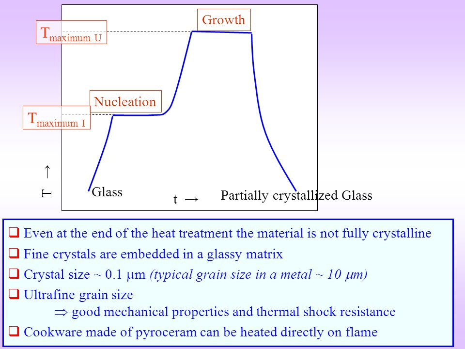 t T Nucleation Growth T maximum I T maximum U Glass Partially crystallized Glass Even at the end of the heat treatment the material is not fully cryst