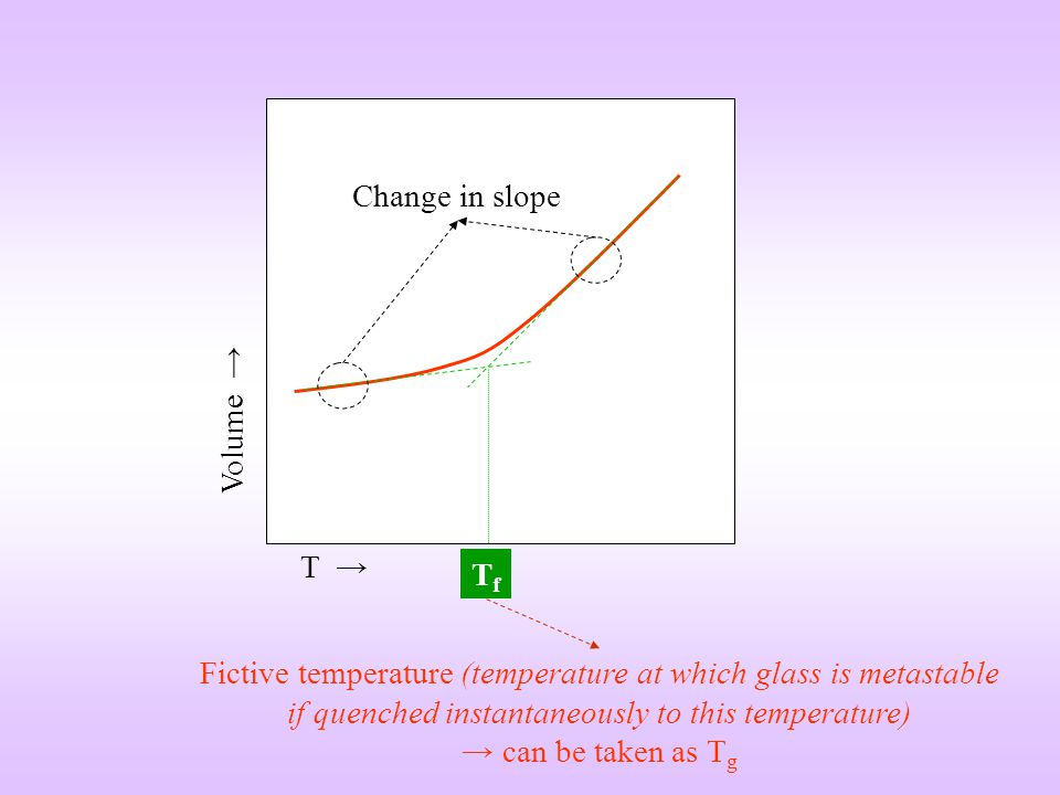 T Volume Change in slope TfTf Fictive temperature (temperature at which glass is metastable if quenched instantaneously to this temperature) can be ta