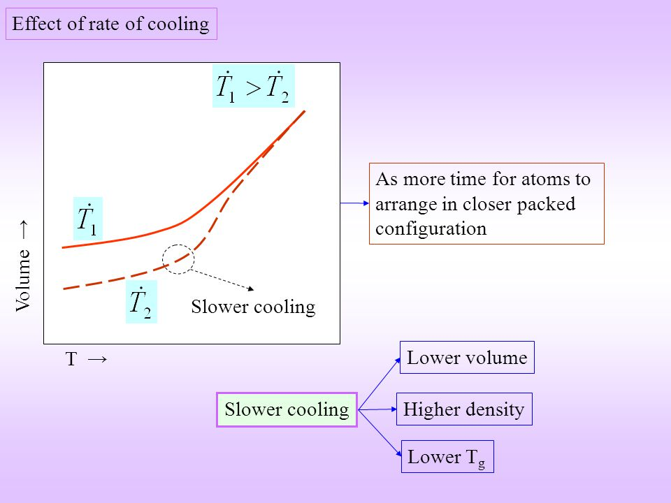 T Volume Effect of rate of cooling Slower cooling Higher density Lower T g Lower volume As more time for atoms to arrange in closer packed configurati