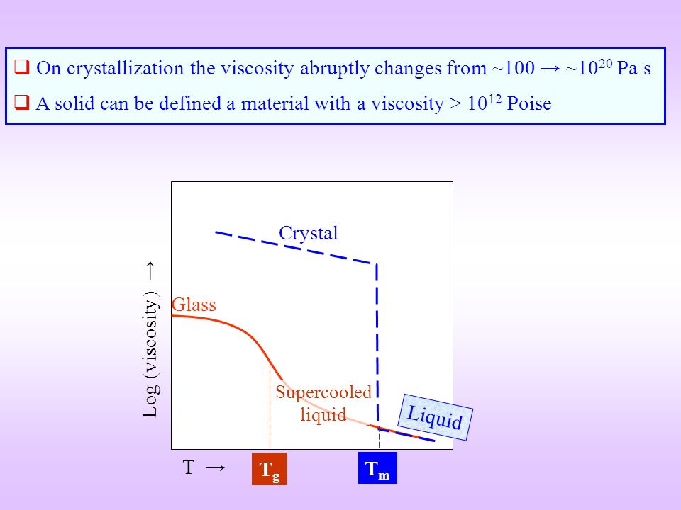 T Log (viscosity) Glass Crystal TgTg TmTm Supercooled liquid Liquid On crystallization the viscosity abruptly changes from ~100 ~10 20 Pa s A solid ca