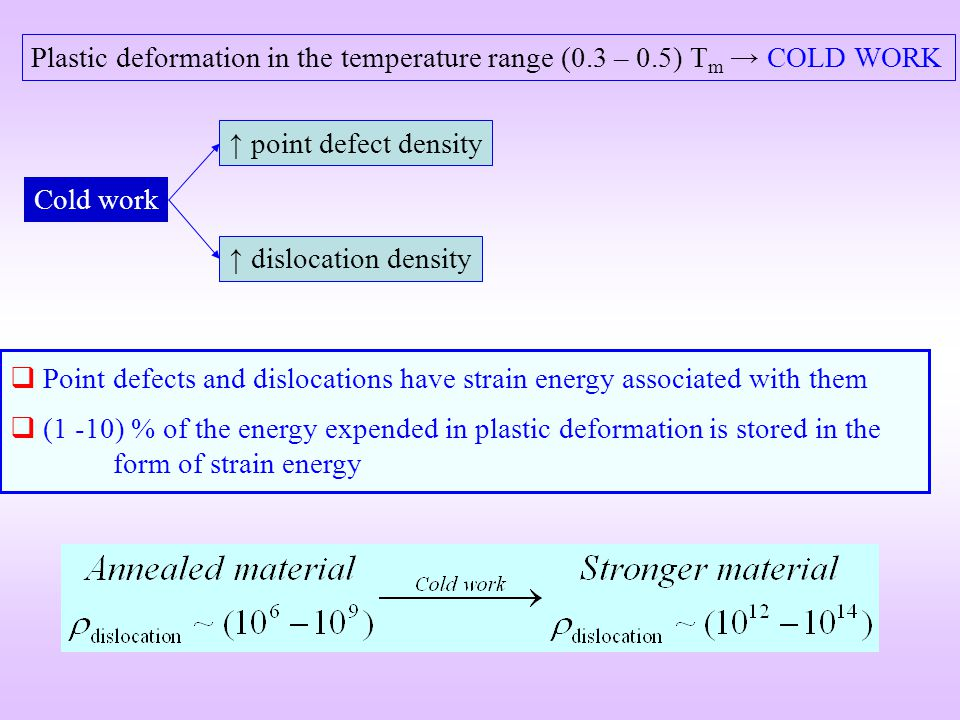 Cold work dislocation density point defect density Plastic deformation in the temperature range (0.3 – 0.5) T m COLD WORK Point defects and dislocatio