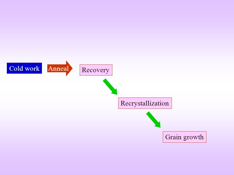Cold work Anneal Recrystallization Recovery Grain growth