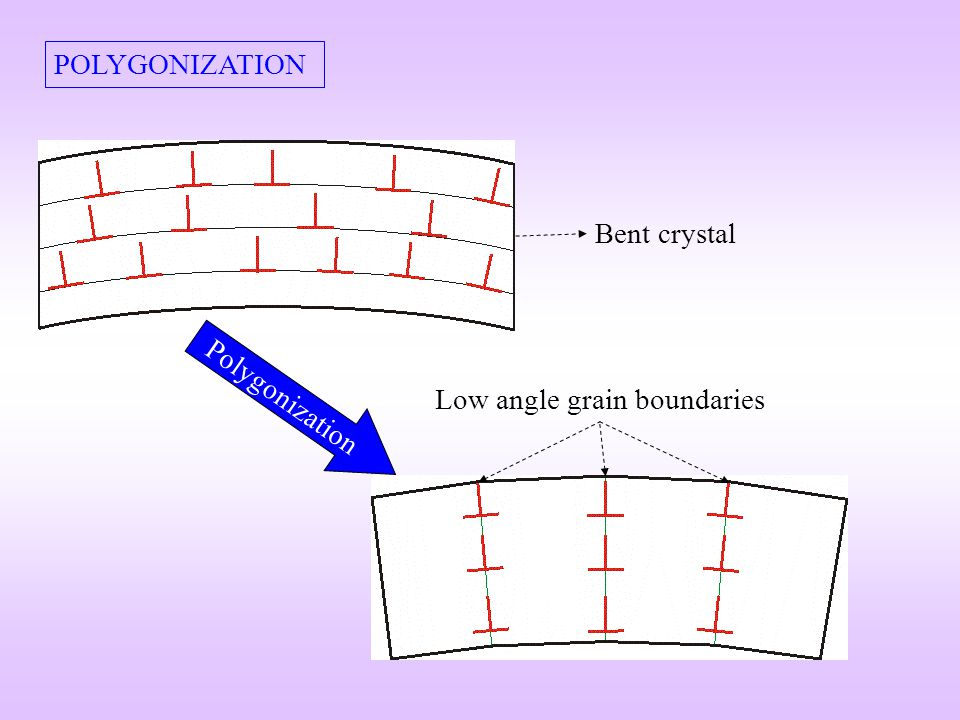 POLYGONIZATION Bent crystal Low angle grain boundaries Polygonization