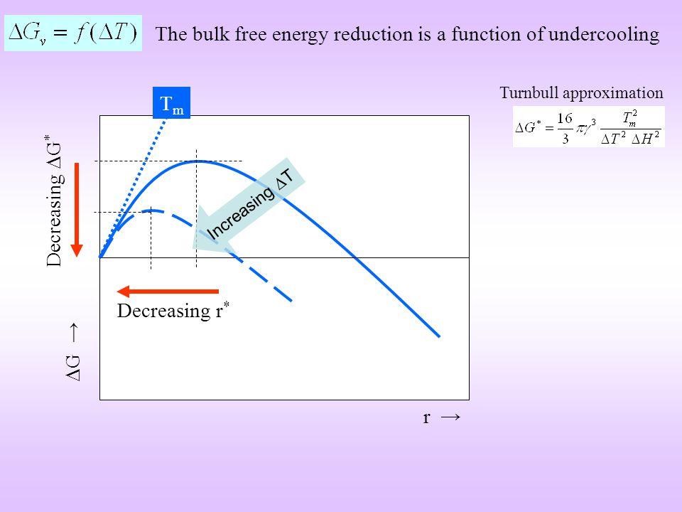 Further points about recrystallization Deformation recrystallization temperature (T recrystallization ) Initial grain size recrystallization temperature High cold work + low initial grain size finer recrystallized grains cold work temperature lower strain energy stored recrystallization temperature Rate of recrystallization = exponential function of temperature T recrystallization = strong function of the purity of the material T recrystallization (very pure materials) ~ 0.3 T m T recrystallization (impure) ~ (0.5 – 0.6) T m T recrystallization (99.999% pure Al) ~ 75 o C T recrystallization (commercial purity) ~ 275 o C The impurity atoms segregate to the grain boundary and retard their motion Solute drag (can be used to retain strength of materials at high temperatures)