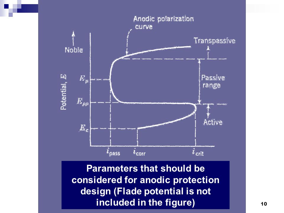 10 Parameters that should be considered for anodic protection design (Flade potential is not included in the figure)