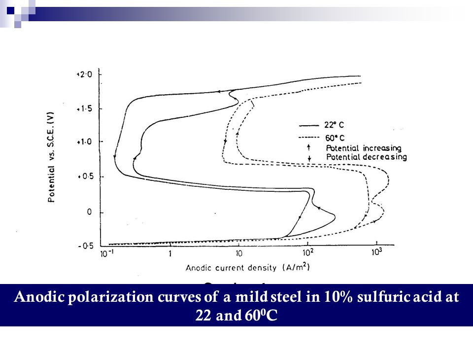 Anodic polarization curves of a mild steel in 10% sulfuric acid at 22 and 60 0 C