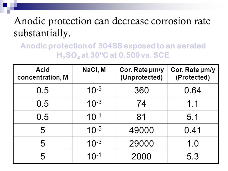 Anodic protection can decrease corrosion rate substantially. Acid concentration, M NaCl, MCor. Rate μm/y (Unprotected) Cor. Rate μm/y (Protected) 0.51