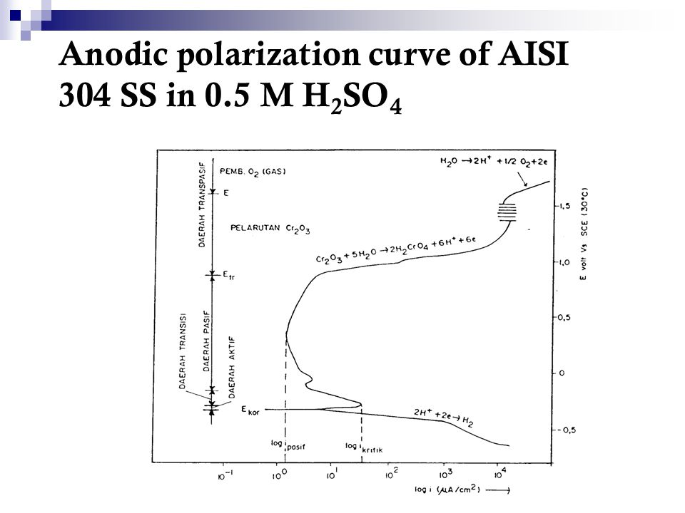 Anodic polarization curve of AISI 304 SS in 0.5 M H 2 SO 4