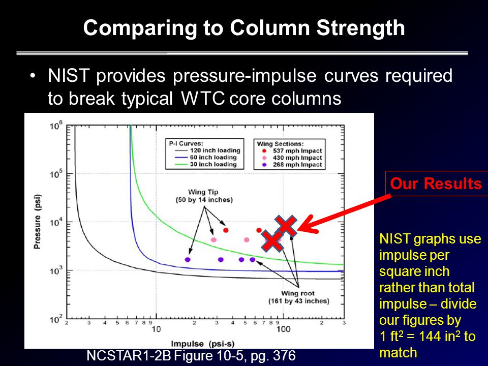 Comparing to Column Strength NIST provides pressure-impulse curves required to break typical WTC core columns NCSTAR1-2B Figure 10-5, pg.