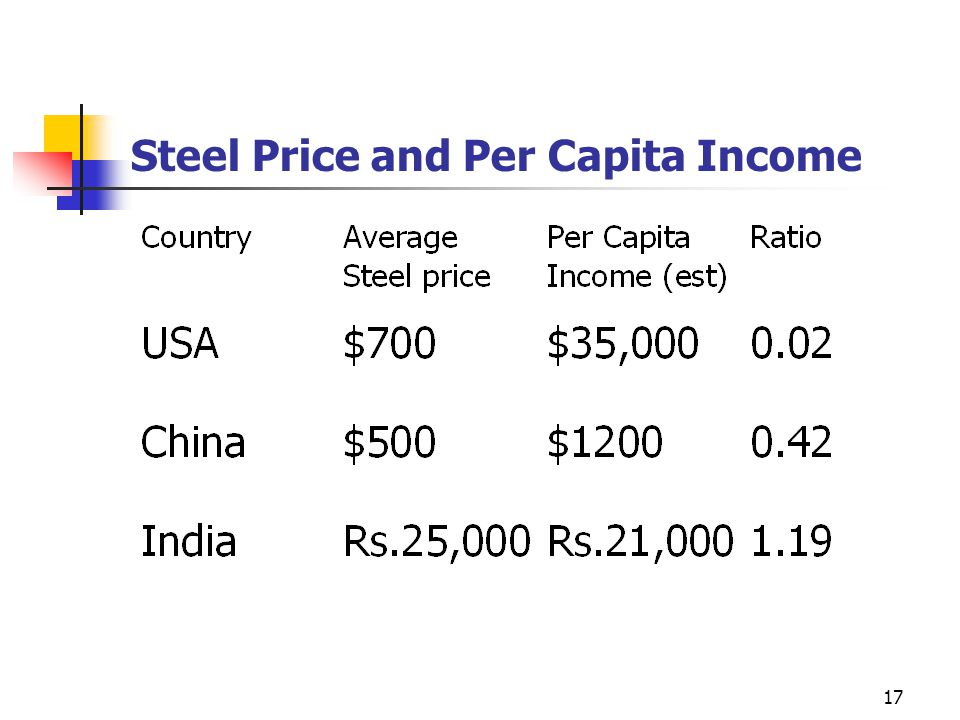 17 Steel Price and Per Capita Income