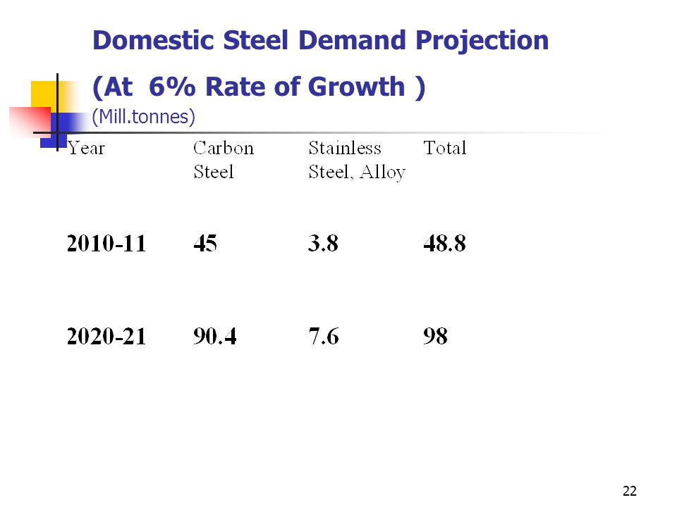 22 Domestic Steel Demand Projection (At 6% Rate of Growth ) (Mill.tonnes)