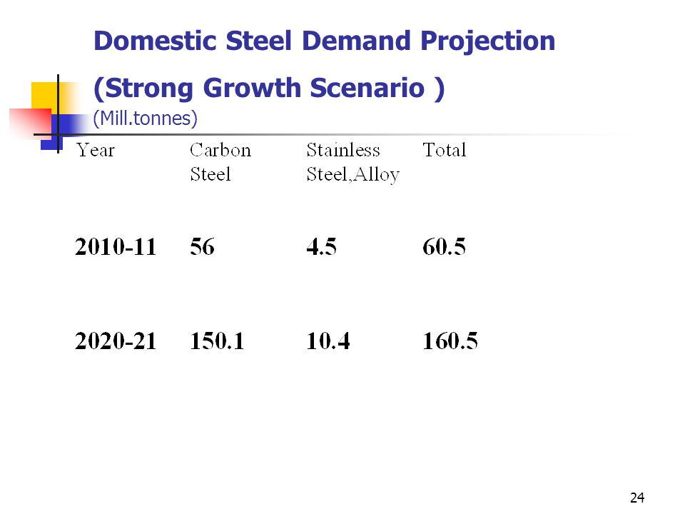 24 Domestic Steel Demand Projection (Strong Growth Scenario ) (Mill.tonnes)